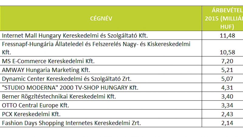 Internet forgalmi bevételek)