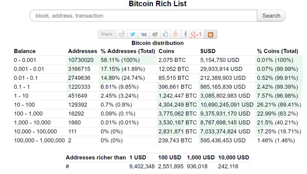 Bitcoin privát kulcs