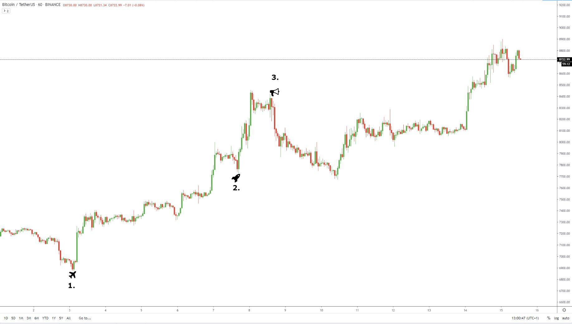 befektetések nélküli bitcoin-bevételek