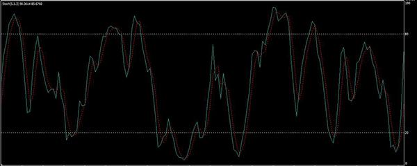 csatorna stratégia bináris opciókhoz