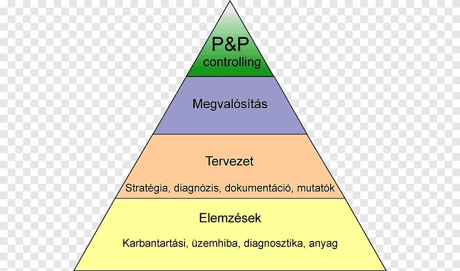 org stratégia mutató)