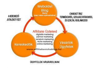 pénzt keresni weboldalak létrehozásával