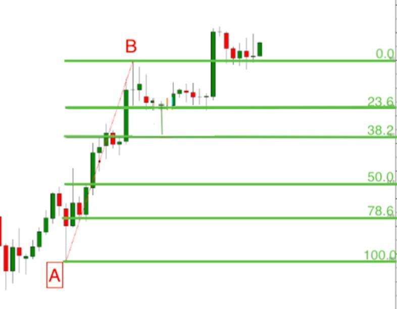 használjon fibonacci retracement szinteket)