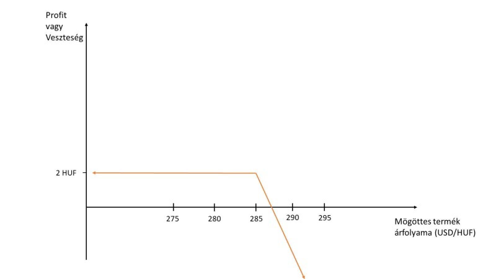 eladási opció profit grafikon)