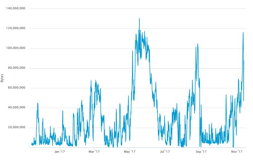 bitcoin hálózati teljesítmény