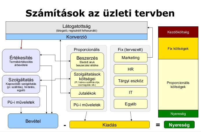 üzleti bevételek az interneten)