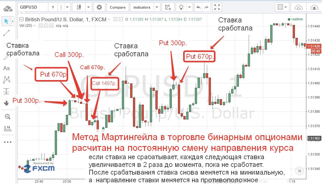 a bináris opciós stratégia eredményei)