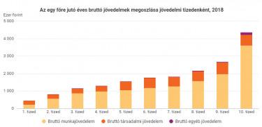 havi 1000 jövedelem)