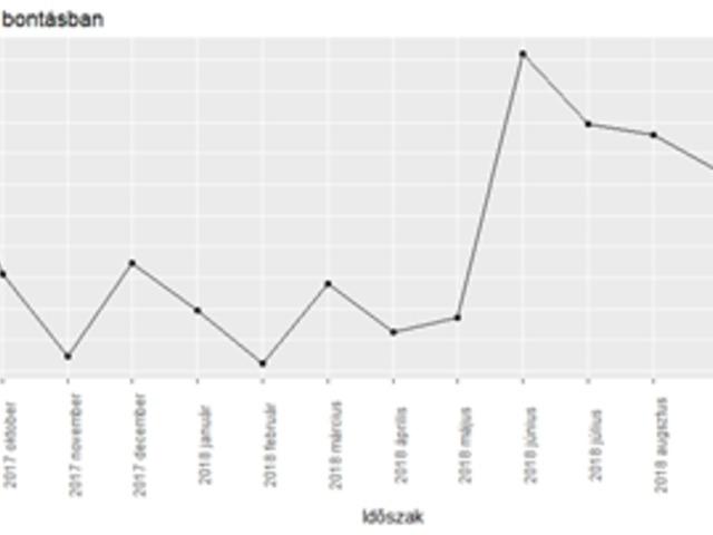 trend vonaldiagram