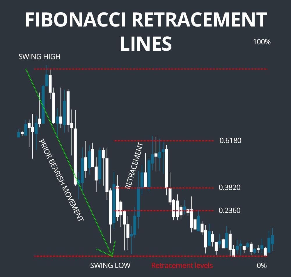 mik a fibonacci retracements opciók 10 dollártól