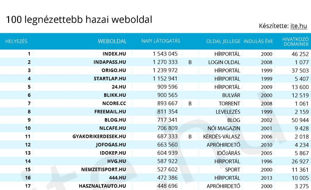 milyen oldalak hoznak jövedelmet és az internet)