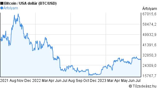 bitcoin-dollár árfolyam minden időre hogyan működnek a bináris opciók jelei