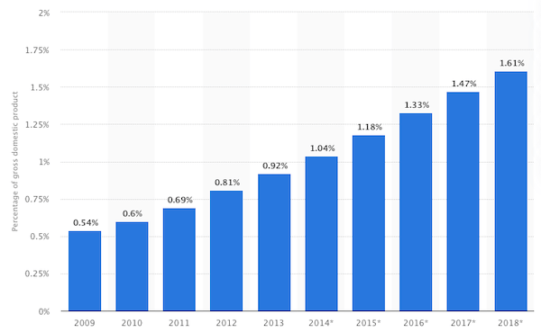 az e-kereskedelem fejlesztési trendjei)