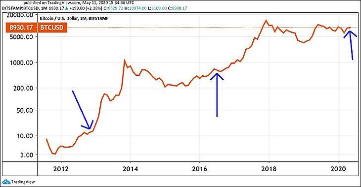 bitcoin-dollár árfolyam minden időre)