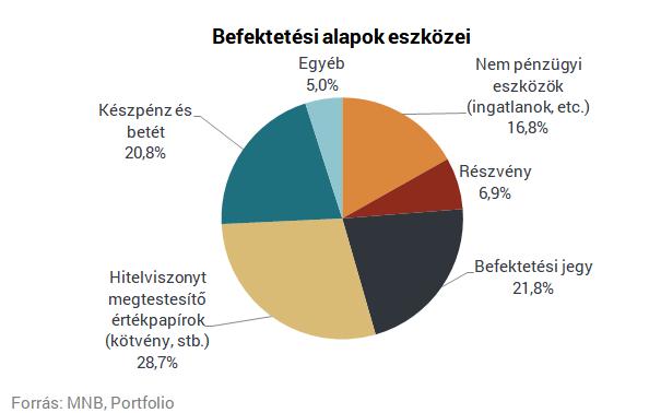 befektetés pénzügyi eszközökbe)
