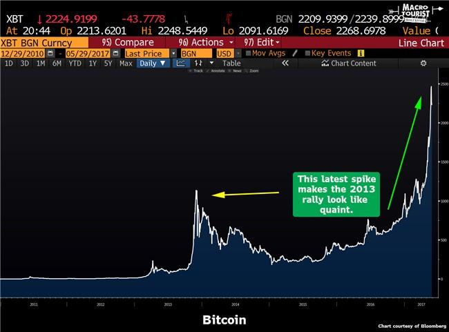 bitcoin hálózati torlódás)