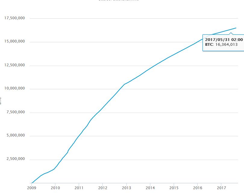 a bitcoinok száma korlátozott)