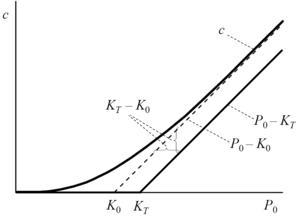 meghatározza az eladási opciós prémium formula értékét