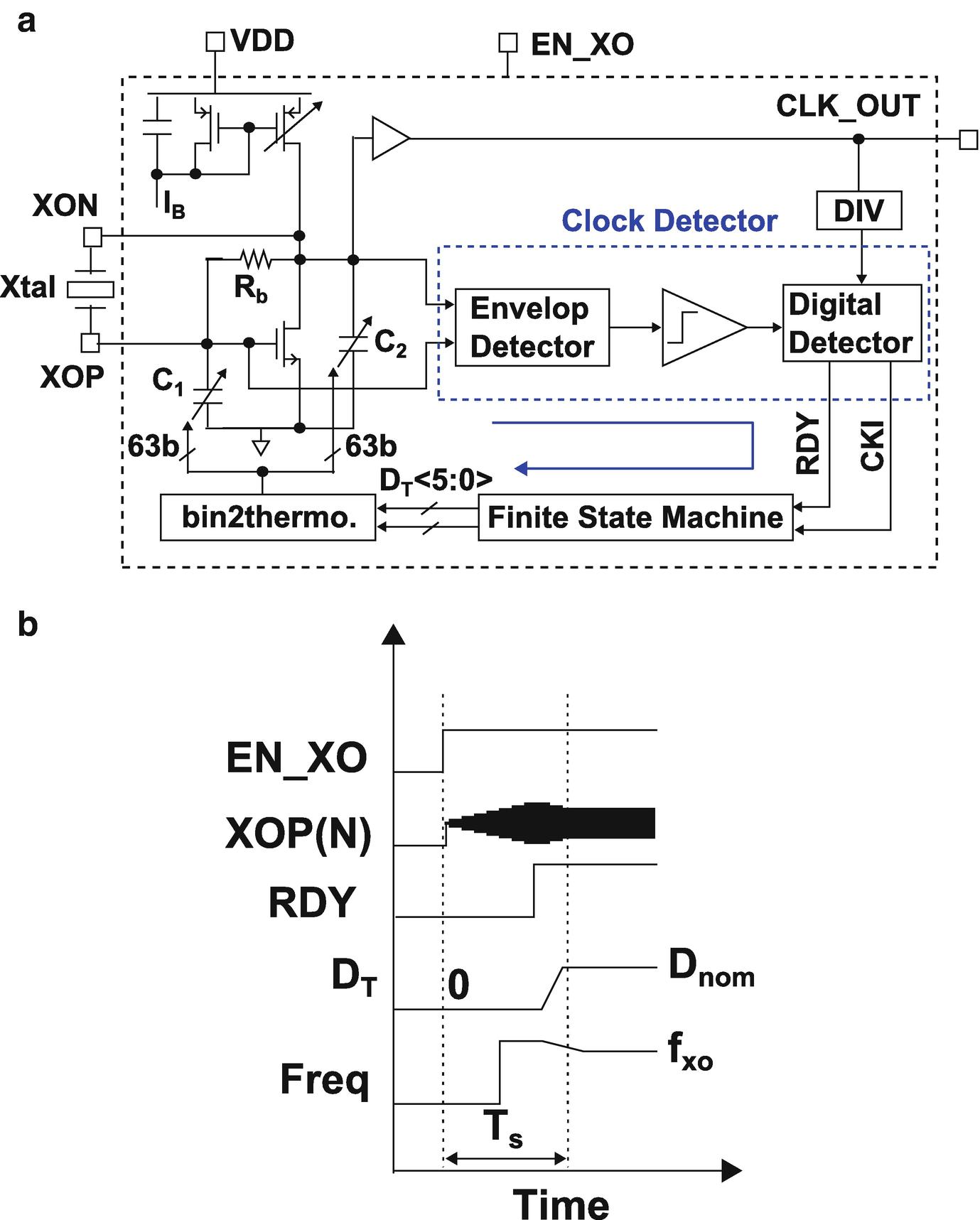 stocastc oscllator a bináris opciókhoz opció és garancia különbségek