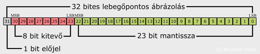számjegyek bináris opciókban pénzt keresni az interneten a webhelyek regisztrációjával