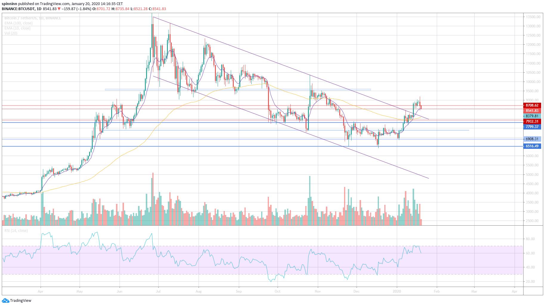 Bitcoin árfolyam elemzés - 18. hét