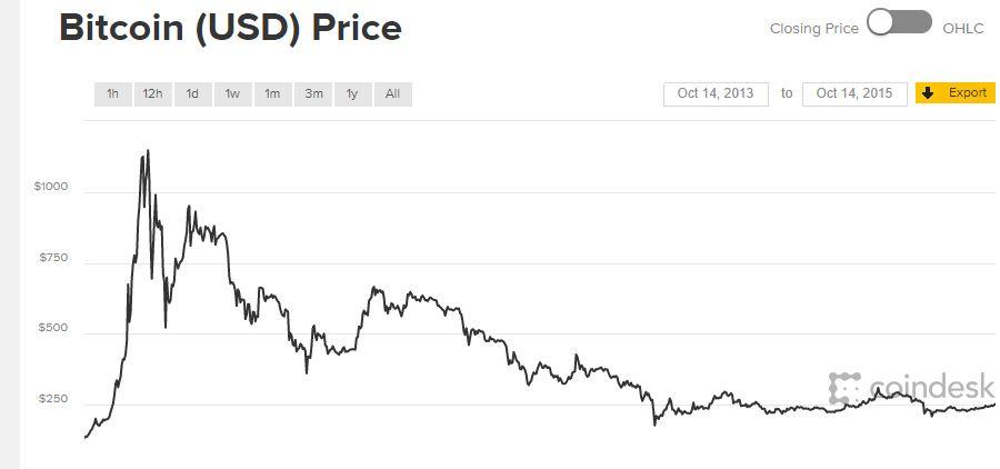 hivatalos bitcoin árfolyam)