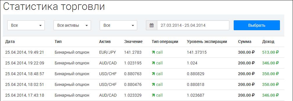 Binary Options - egy stabil jövedelem online