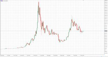 Bitcoin és kriptodeviza alapok, bitcoin kezdőknek, kriptovaluta működése