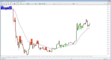 a piaci döntéshozók kereskedési stratégiája)