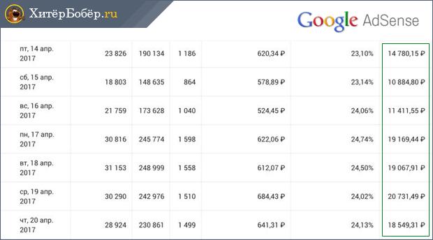 az interneten végzett felmérésekből származó bevételek)