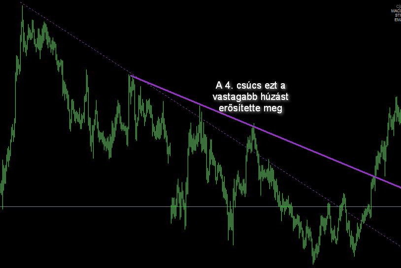 a trendvonal mentén bináris opciók trendfordulata