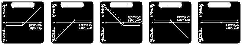 volumen szerinti opciók stratégiái)