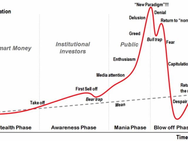 a bitcoin árfolyamának dinamikája