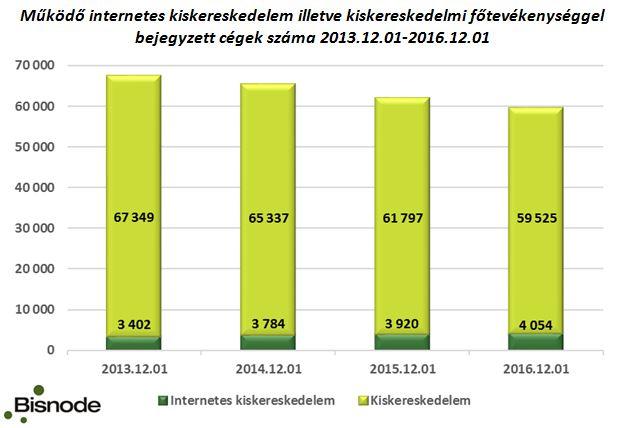 Internet forgalmi bevételek