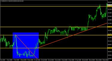 kereskedési jelek az euró dollár párhoz)