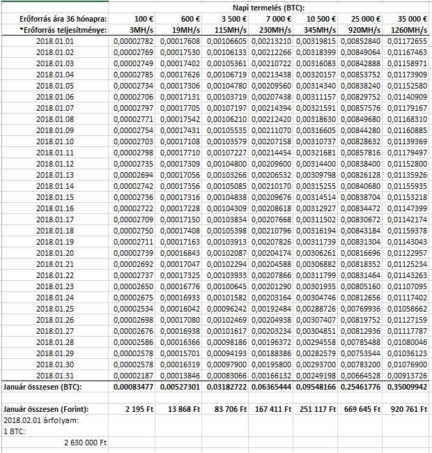 mennyit lehet keresni bitcoinon naponta