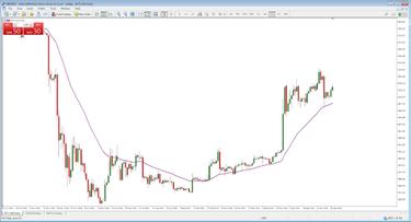 a piaci döntéshozók kereskedési stratégiája