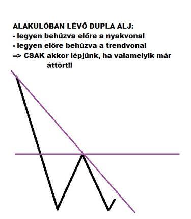 A skalp kereskedési stratégia alkalmazása (x)