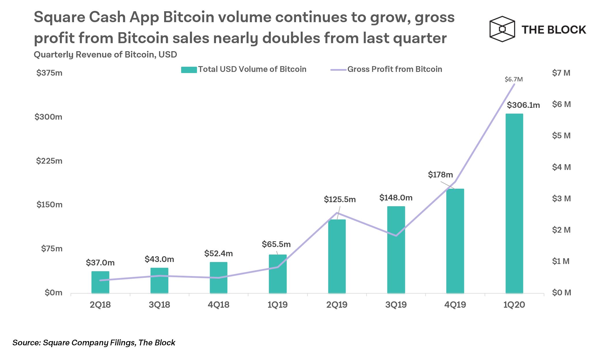 bitcoin bevételi oldal kereskedőtől kereskedő központig