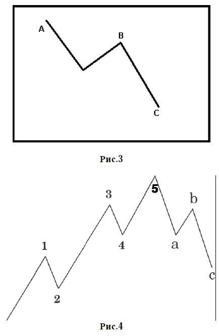 jelzőminta bináris opciókban