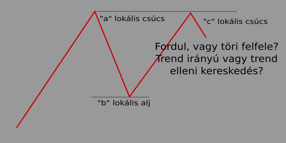 mi a kereskedési terv a kereskedésben)