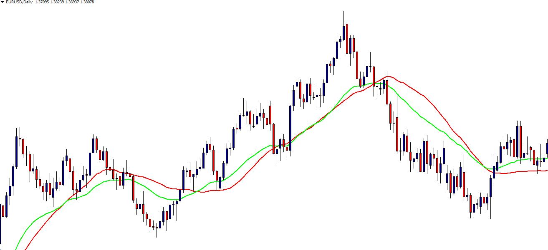 Covel m kereskedelem a trend vélemények a részvényopciókról