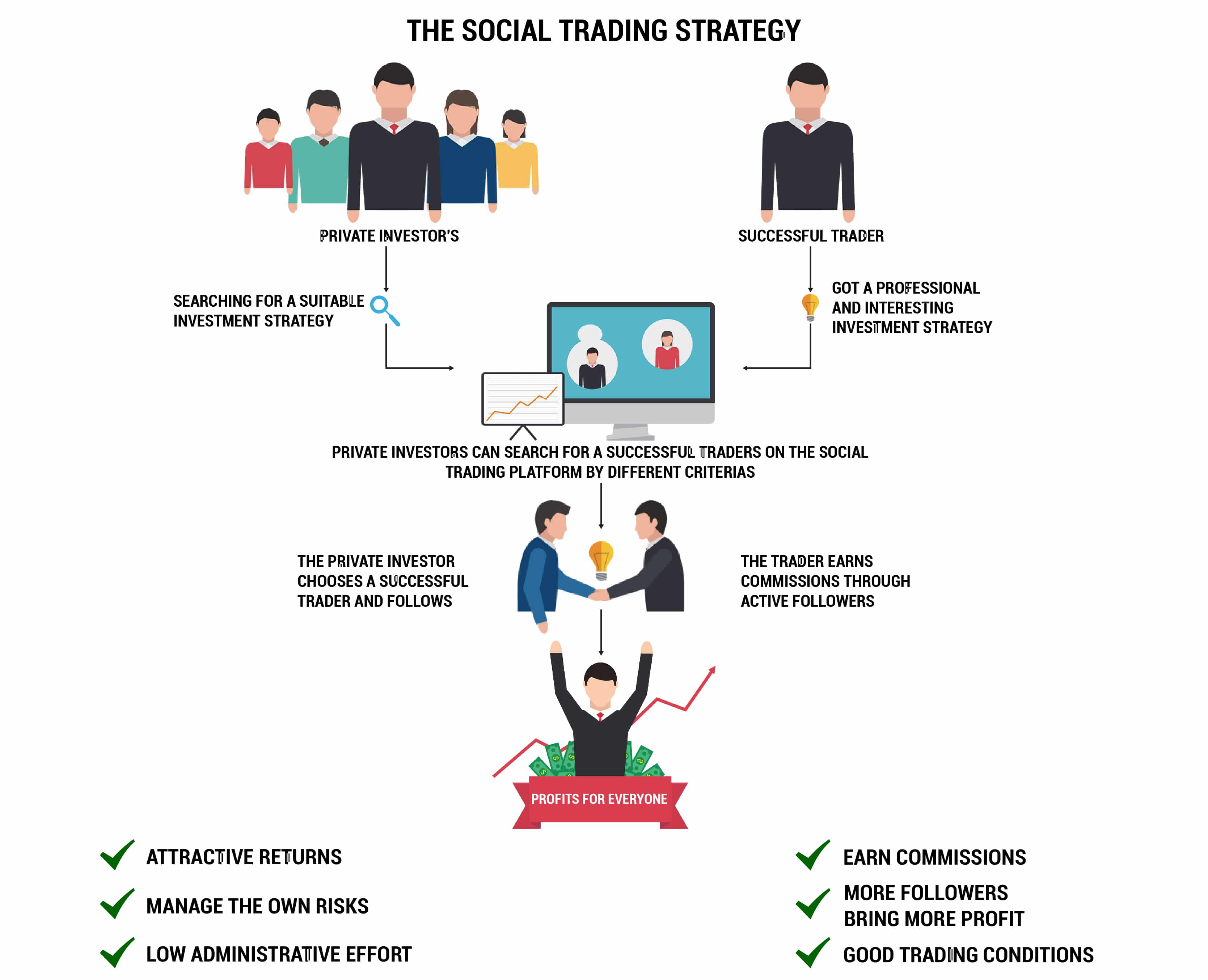 hivatásos kereskedők kereskedési stratégiái