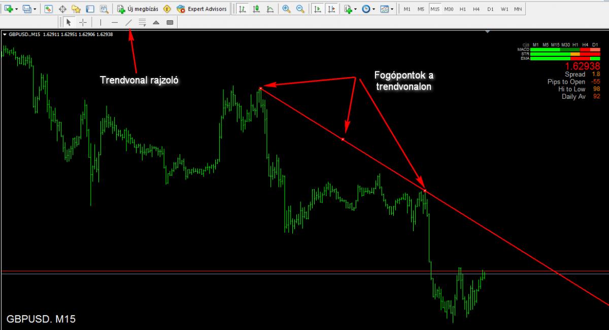 hogyan ábrázolhatunk két trendvonalat