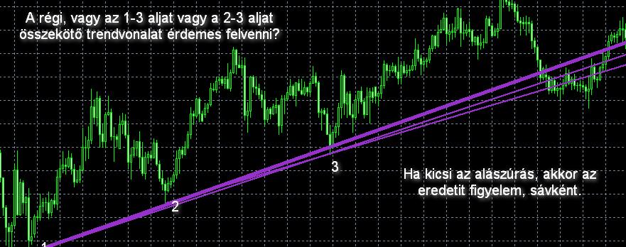 hogyan lehet meghatározni egy trendvonal meredekségét