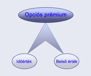 hogyan lehet minimalizálni az opciók kockázatát)