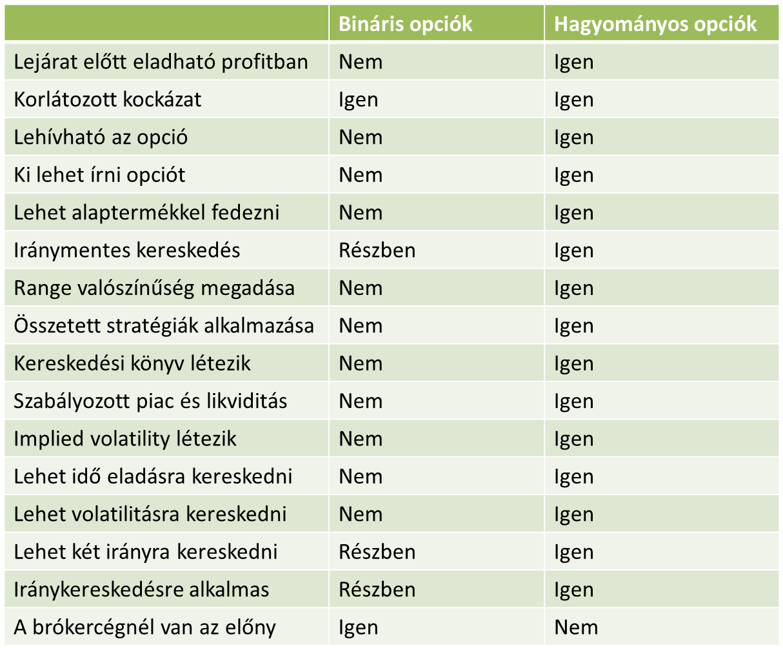 bináris opciók és stratégia)