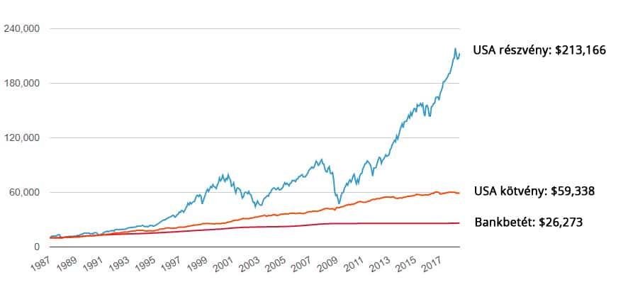 befektetések az interneten 100 bevételből