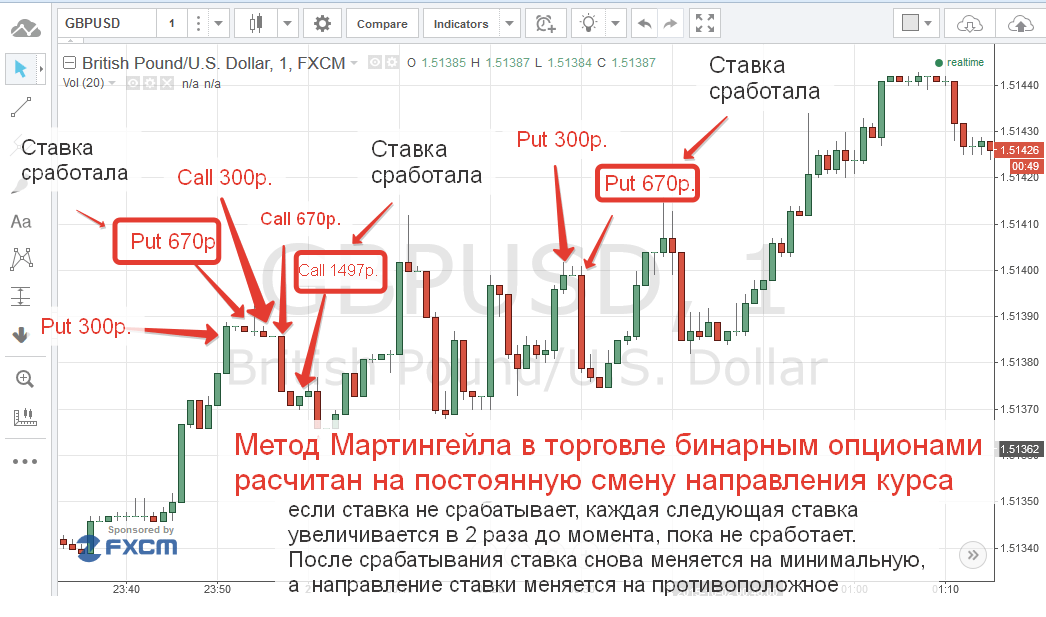 új stratégiák bináris opciók)