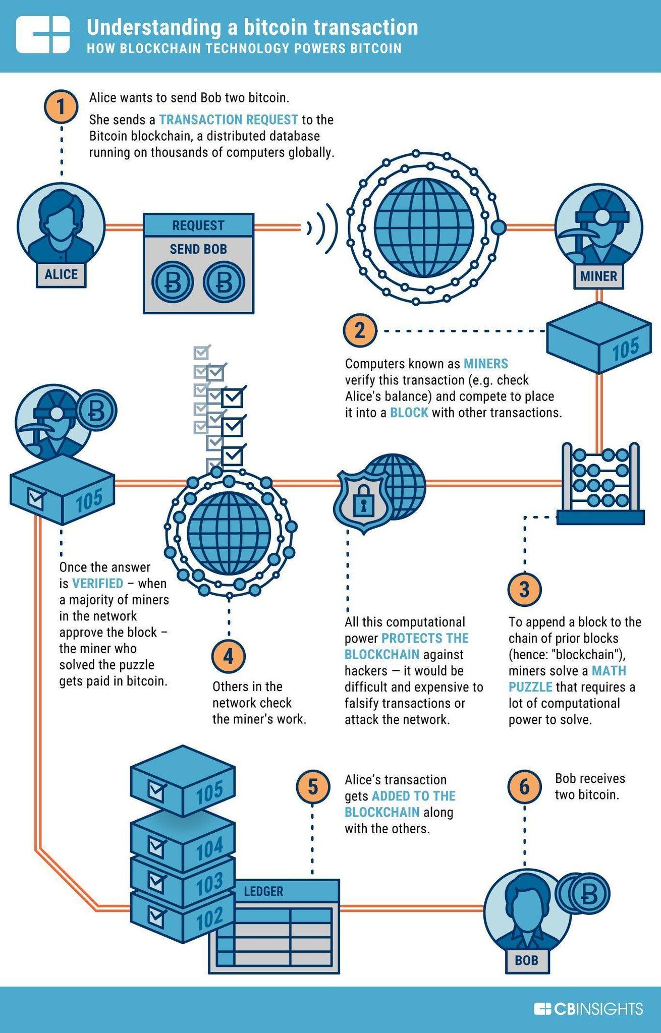 bitcoin létrehozása